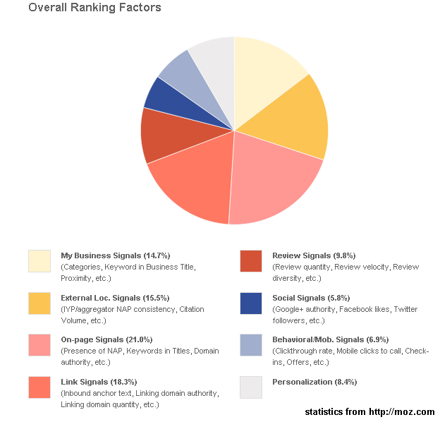 Overall Local Ranking Factors